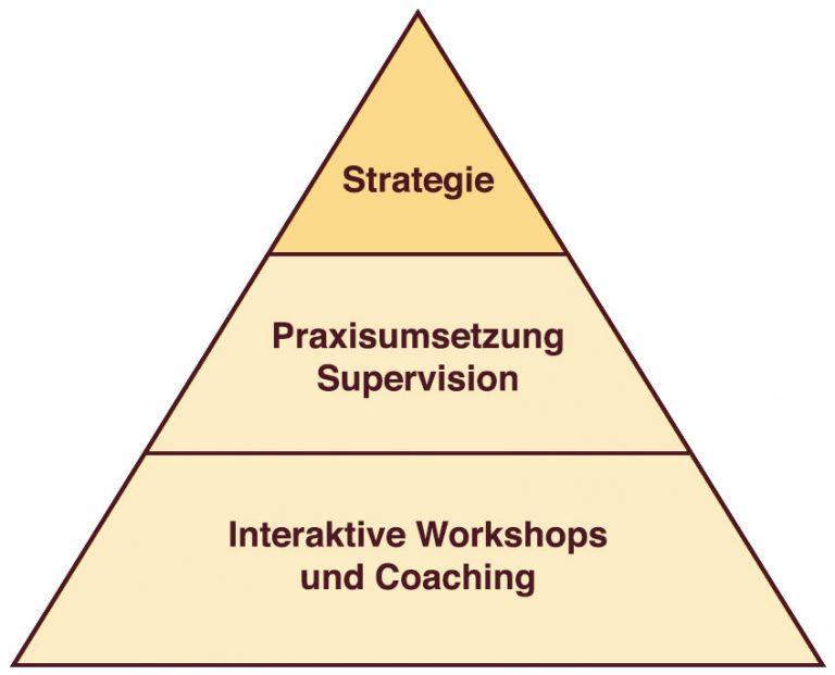 unternehmenpyramide